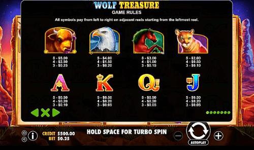 Wolf Treasure Pokie Game